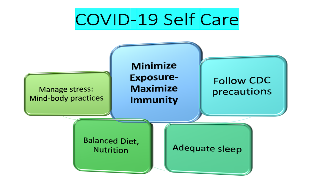 COVID19 self care figure